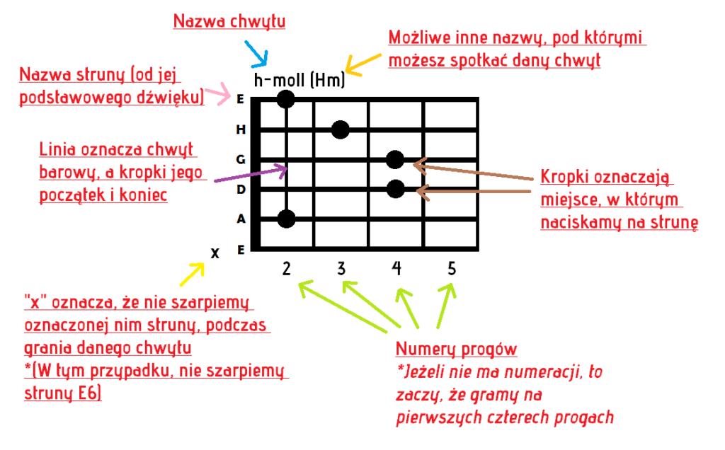 Jak czytać akordy gitarowe