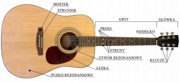 Budowa gitary i jej najważniejsze elementy