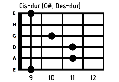 akord cis dur