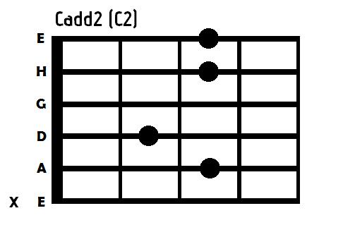 chwyt c2 gitara