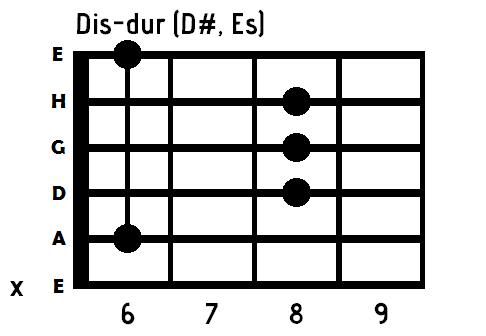 chwyt d# gitara
