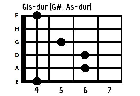 chwyt G# gitara
