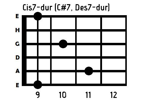 akord C#7 gitara
